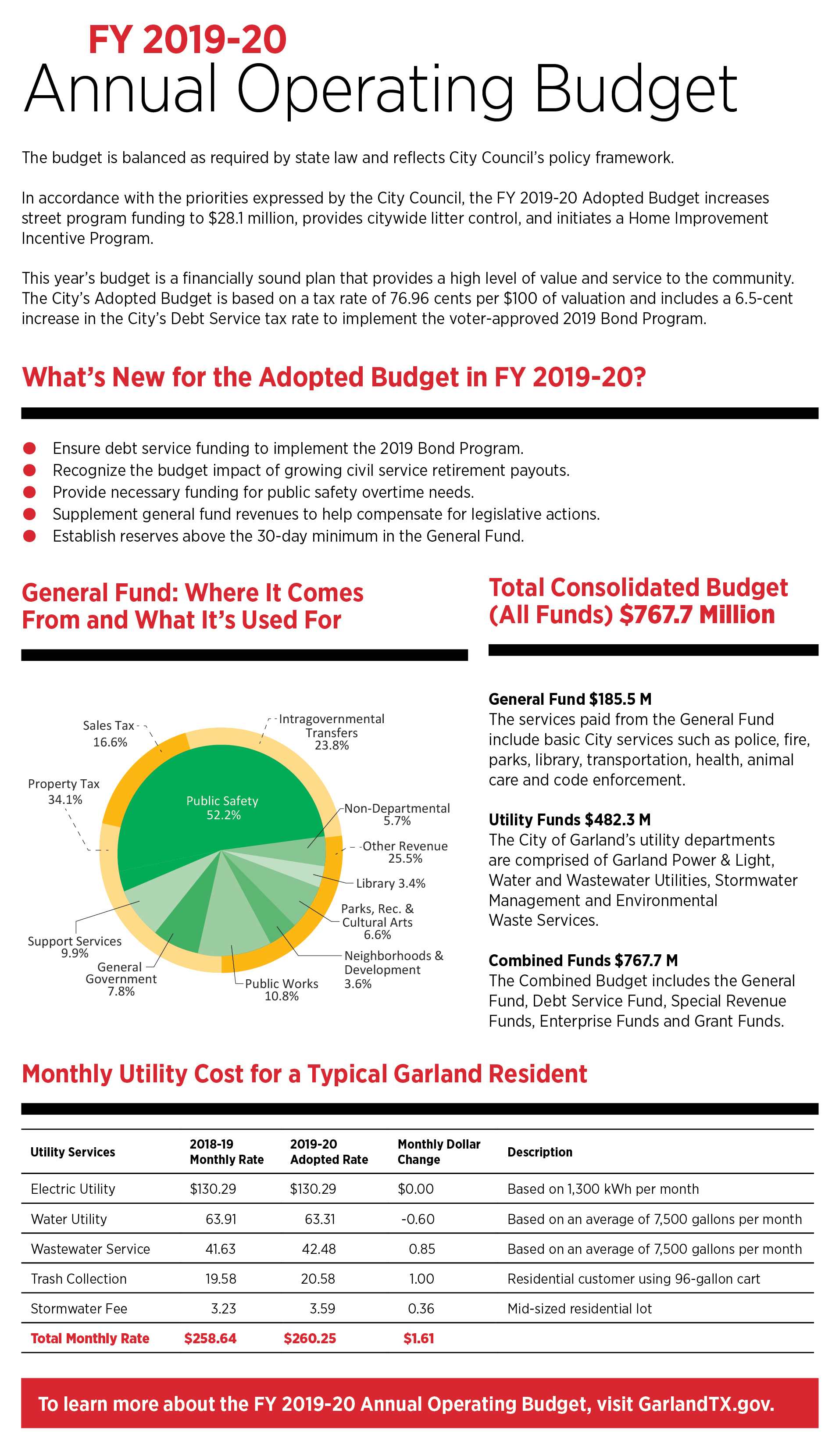 Click link below for readable .PDF of the 2019 - 2020 Annual Operating Budget Summary